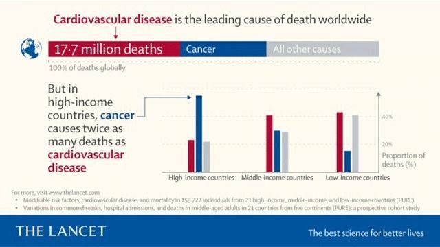 Morts par maladies cardiovasculaire vs cancer 2017