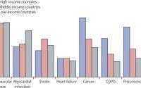 mortalité en fonction de la richesse